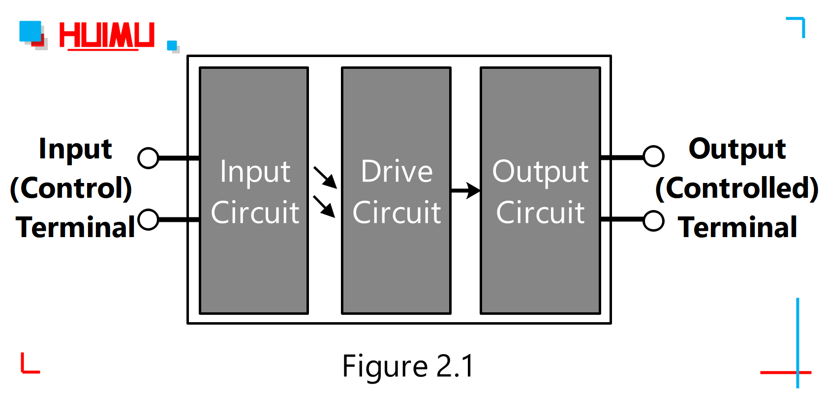 Structure of Solid State Relays