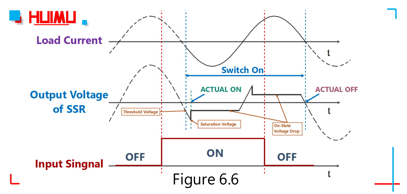 What Is The Solid State Relay Ssr Voltage I O Waveform Of Zero Crossing