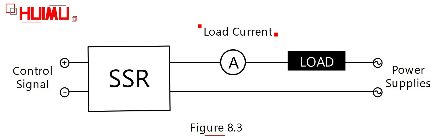 Load current of the solid state relays