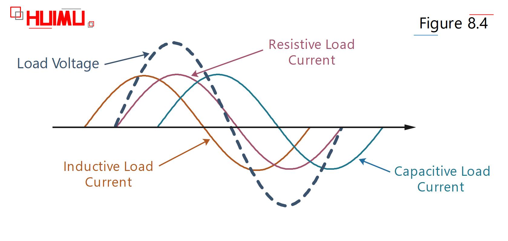 The loads can be divided into three types based on the electrical impedance: Resistive Load Type (or Pure Resistive Load), Inductive Load Type and Capacitive Load Type. There is no pure inductive load and pure capacitive load in the usual electrical appliances, because these two type loads don not do active power. In the series-parallel circuit, if the capacitive reactance is larger than the inductive reactance, the circuit is capacitive load; and vice versa.More details via www.huimultd.com