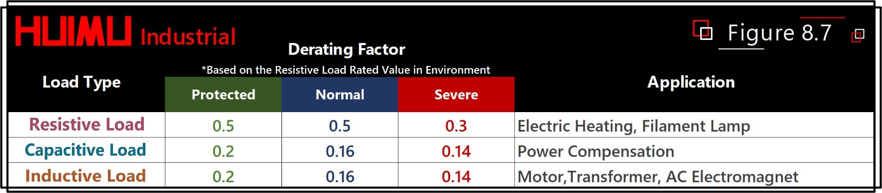 The table shows the recommended derating factor for the rated output current of solid-state relays applied on various loads at room temperature (the overload capability and the load surge current have been considered). There are two ways to use the derating factor: 1) The rated current value of the solid state relay can be selected according to the derating factor of different environments and different load types. The rated current of the SSR relay is equal to the continuous current value of the load divided by the derating factor. 2) If the solid-state relay has been selected and the load type or environment changes, the load current should be adjusted based on the load curve and the derating factor in certain environment. The adjusted current multiplied by the derating factor must be lower than the rated value of the solid state relay.