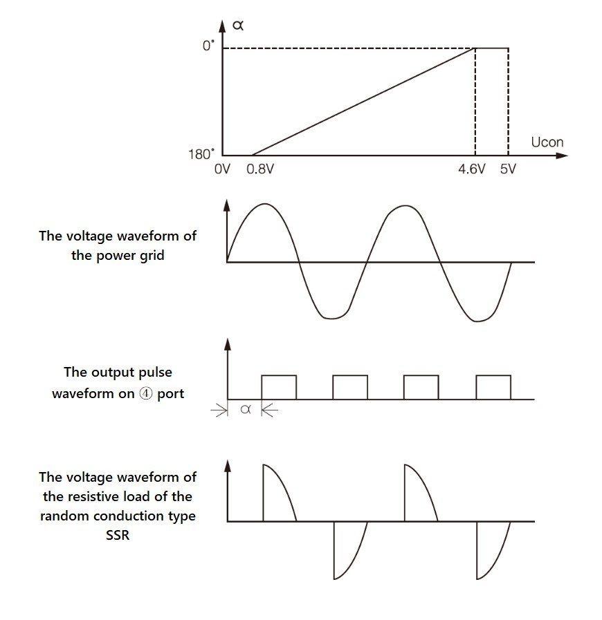 Waveform meaning and relationship of the SSR-JKWK single phase phase shift trigger module