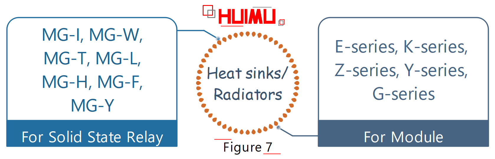 The heat sinks/ radiators produced by our company are divided into two categories, for solid state relay and for module.◆ For Solid State Relay: MG-I, MG-W, MG-T, MG-L, MG-H, MG-F, MG-Y. These seven series are suitable for a variety of single phase solid state relays, single phase AC voltage regulator modules, R series solid state voltage regulators, industrial solid state relays and various three phase AC solid state relays, etc.◆ For Module: E series, K series, Z series, Y series, G series. These series are usually used with an air-cooled fan, suitable for DC commutator modules, voltage regulator modules, rectifier modules, phase-shift trigger modules, thyristor modules, hybrid modules, welding machine modules, etc.