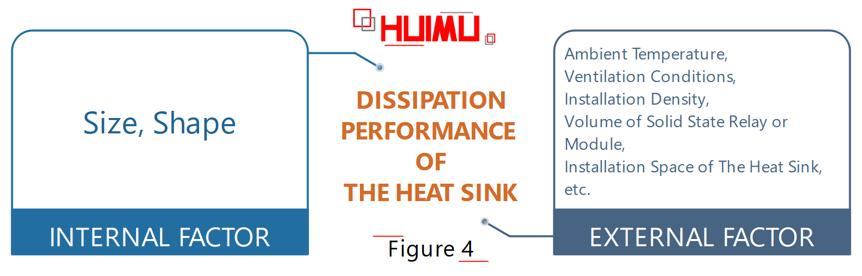 Factors affecting the heat sink performance