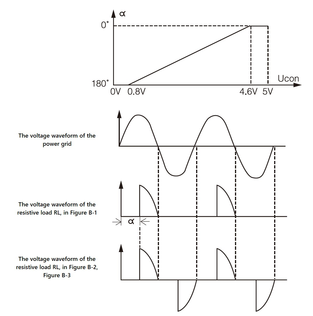 The_relationship_and_waveform_of_the_control_voltage_UCON_and_the_conduction_angle_α_of_the_thyristor_(when_resistive_load)│HUIMULTD