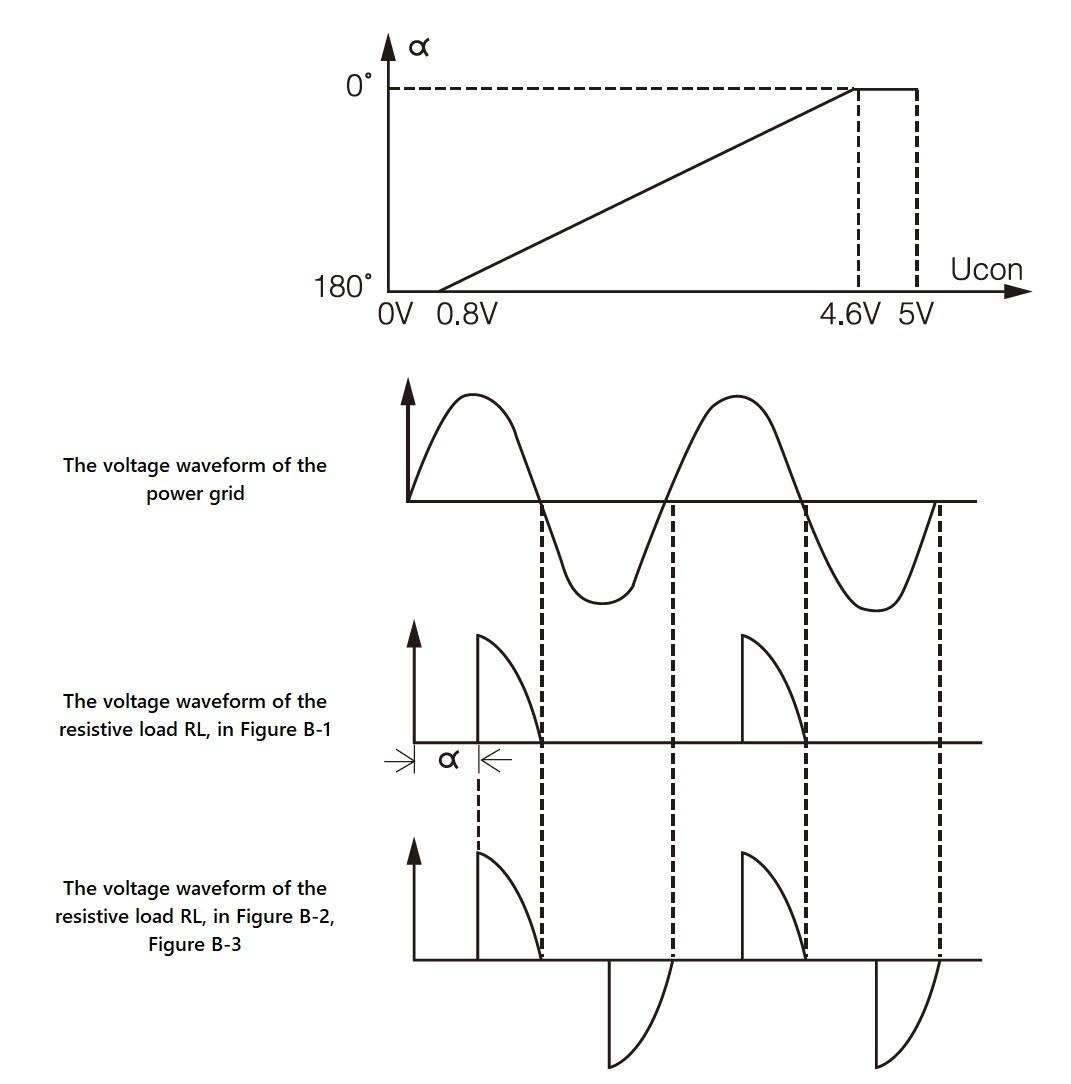 Waveform meaning and relationship of the SCR JKK / TRIAC JKK series