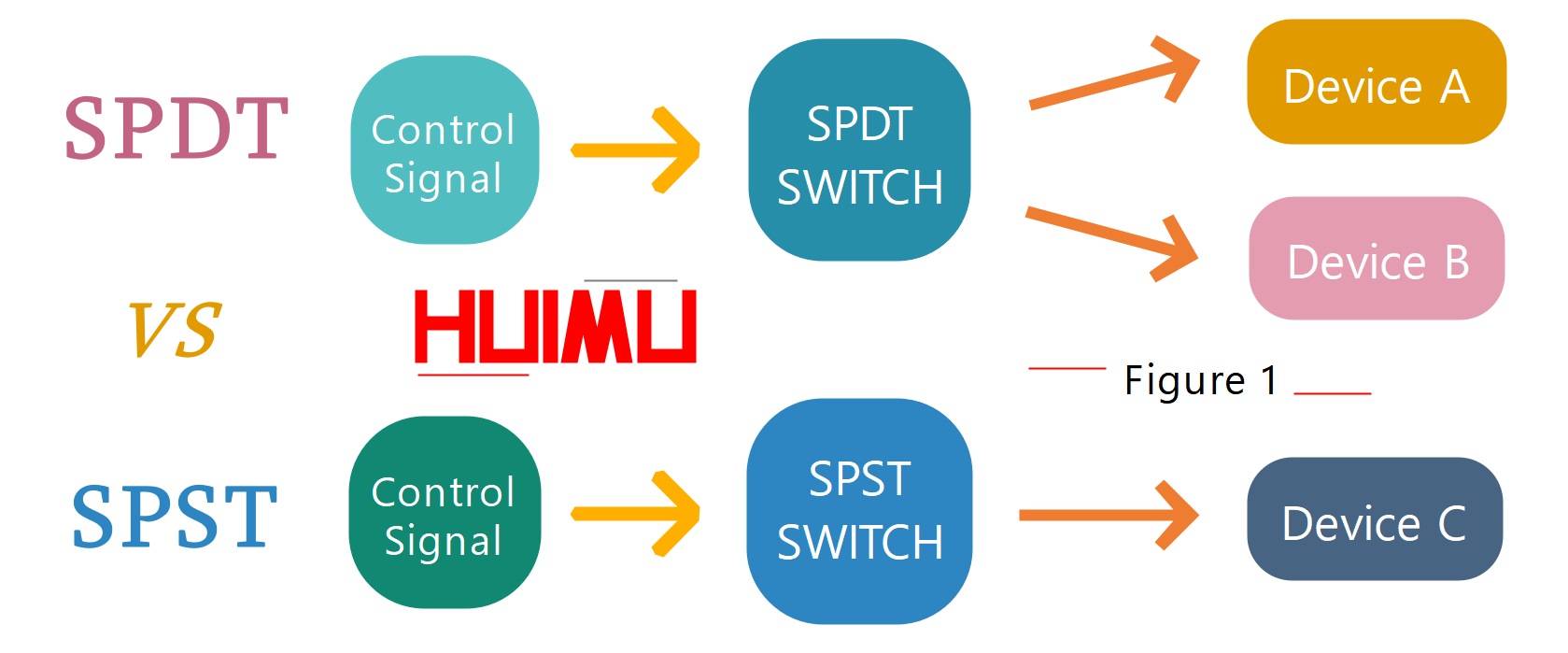 what is single pole double throw? what does single pole double throw mean? spst spdt switch, spst and spdt, spst vs spdt relay, difference between spst and spdt. More detail via www.@huimultd.com