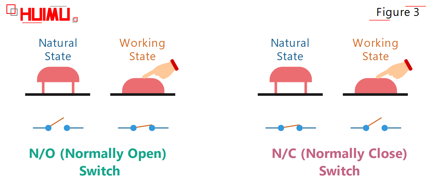 What is normally opne (NO, N/O) and normally close (NC, N/C) ?