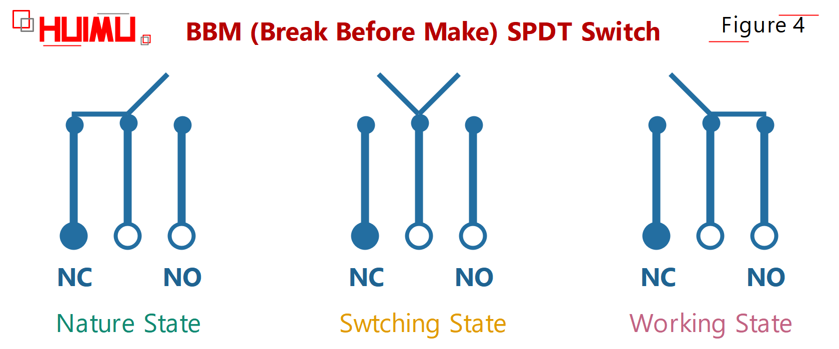 What is BBM (Break Before Make) ? How Break-Before-Make spdt switch works? spdt on off on switch, spdt on off on,spdt switch working, spdt toggle. More detail via www.@huimultd.com