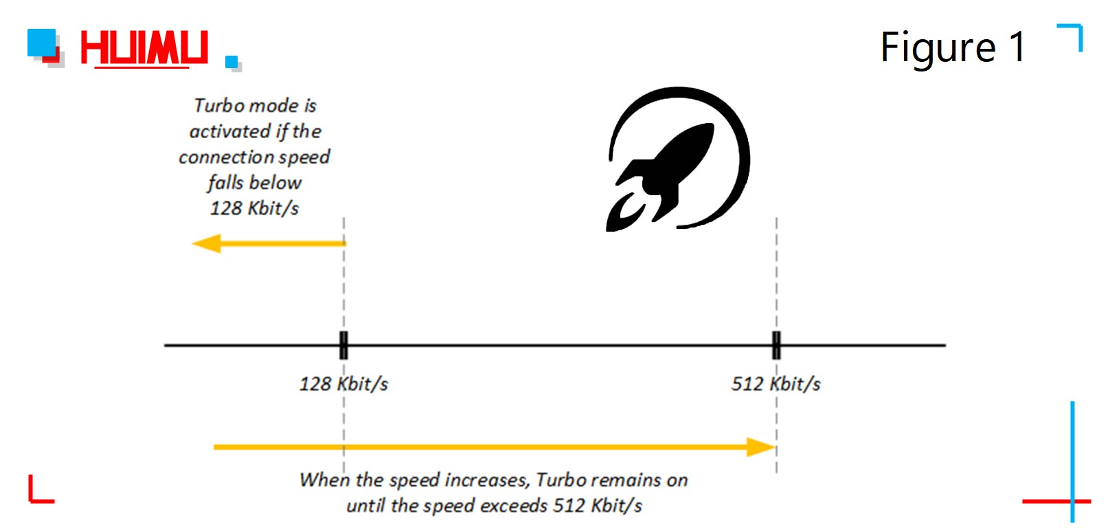 There are two thresholds that determine when Turbo mode switches on and off. More detail via www.@huimultd.com