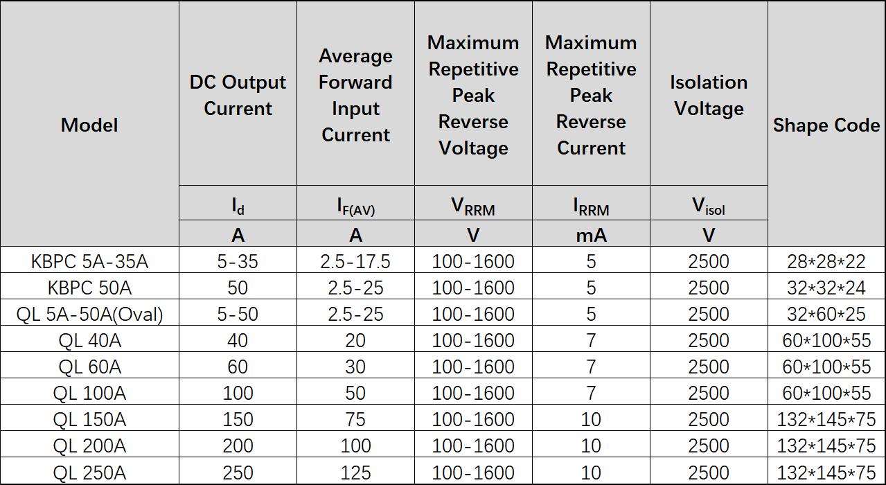 KBPC, QL Series (Single Phase) Solid State Rectifier