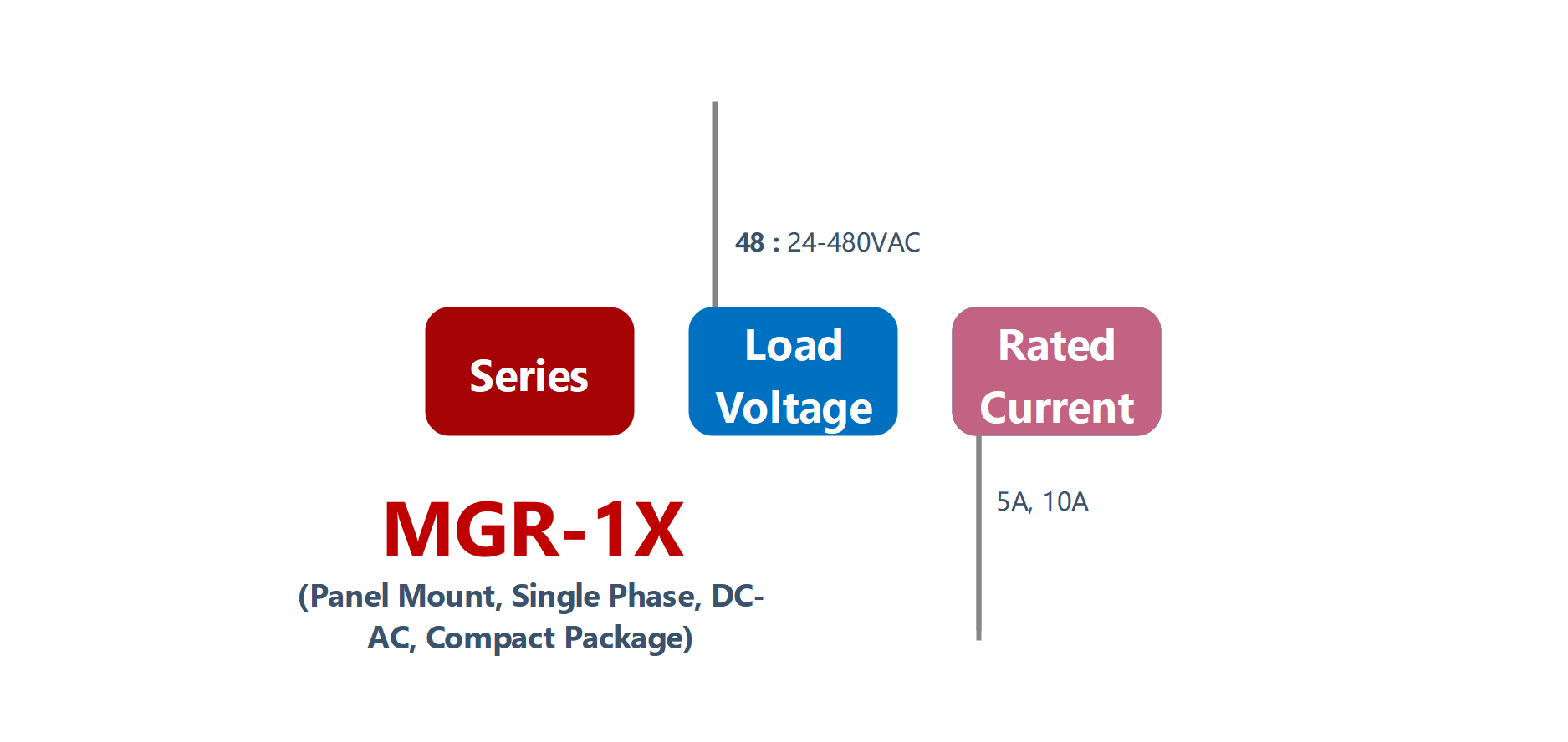 How to order MGR-1X Series Panel Mount Solid State Relay