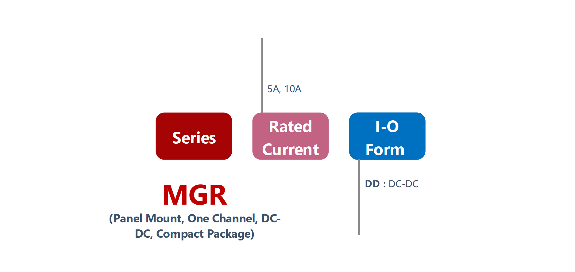 How to order MGR-DD Series Panel Mount Solid State Relay