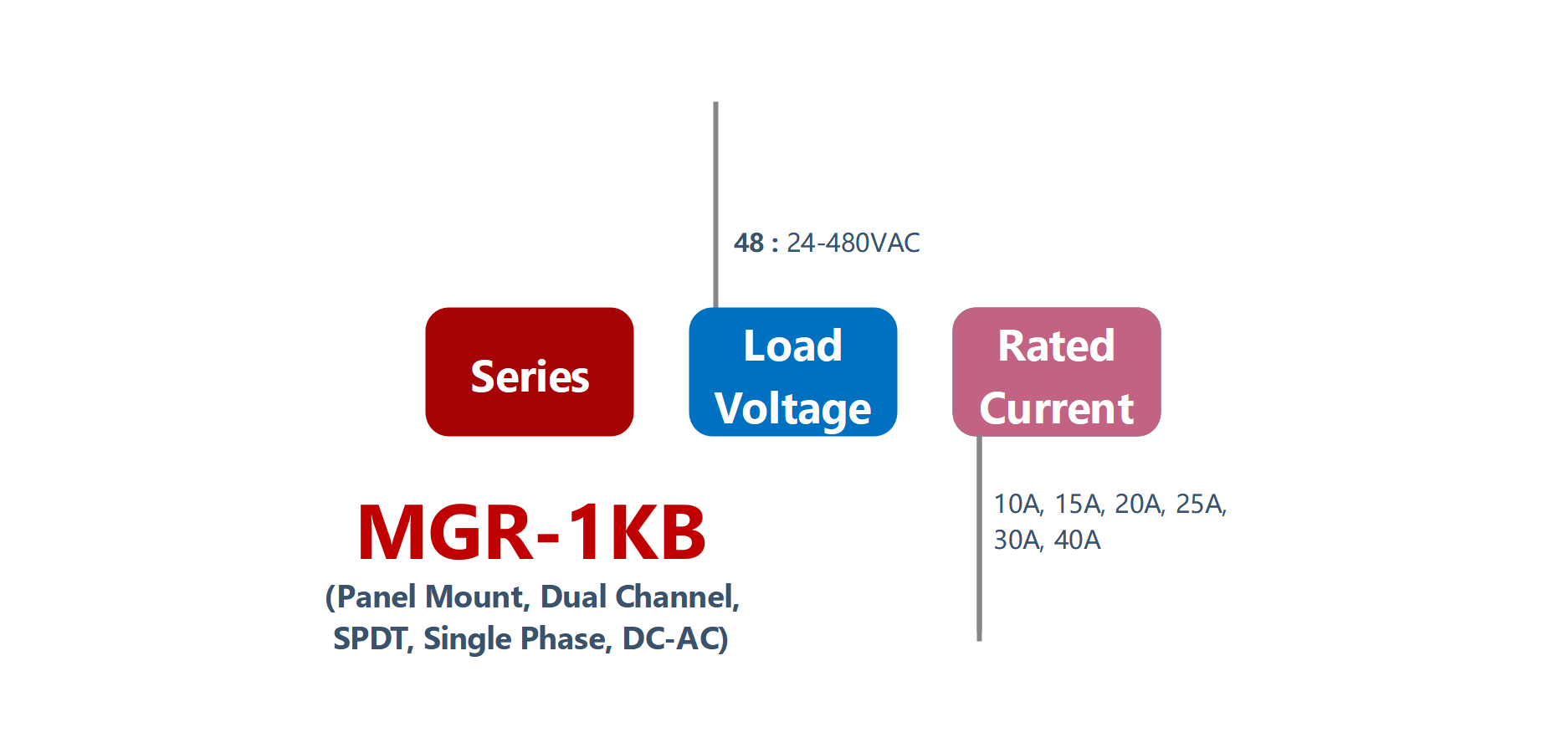 How to order MGR-1KB Series Panel Mount Solid State Relay
