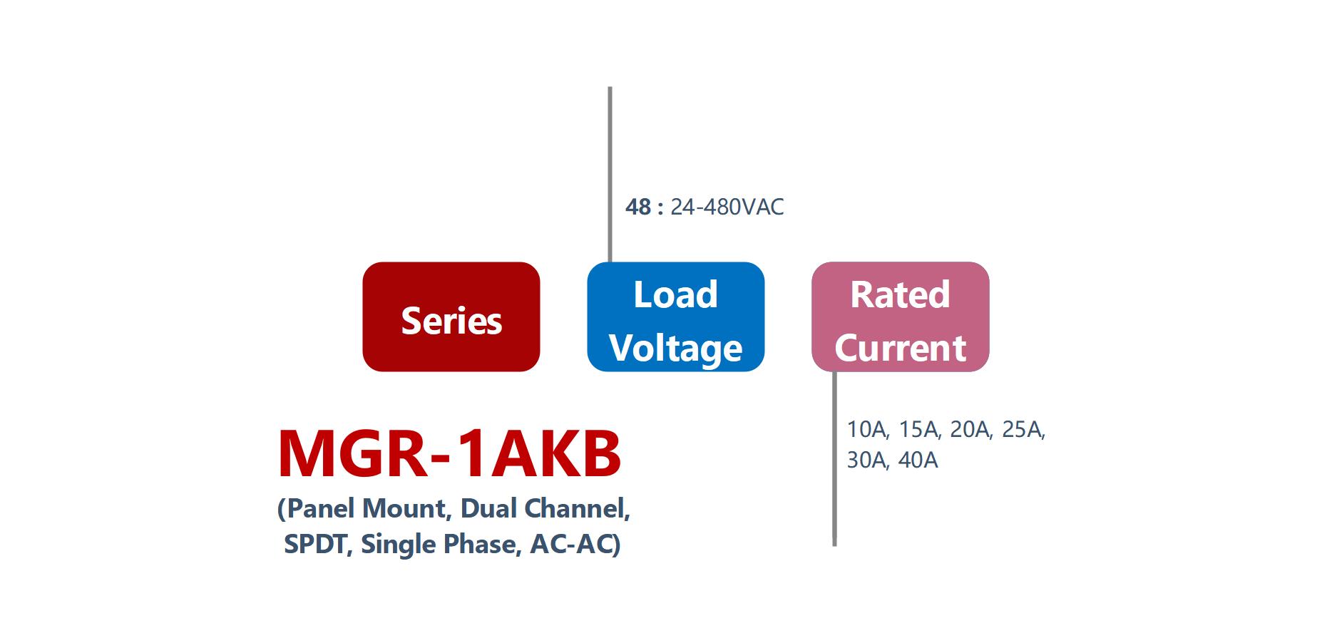 选型 MGR-1AKB 系列 面板固态继电器