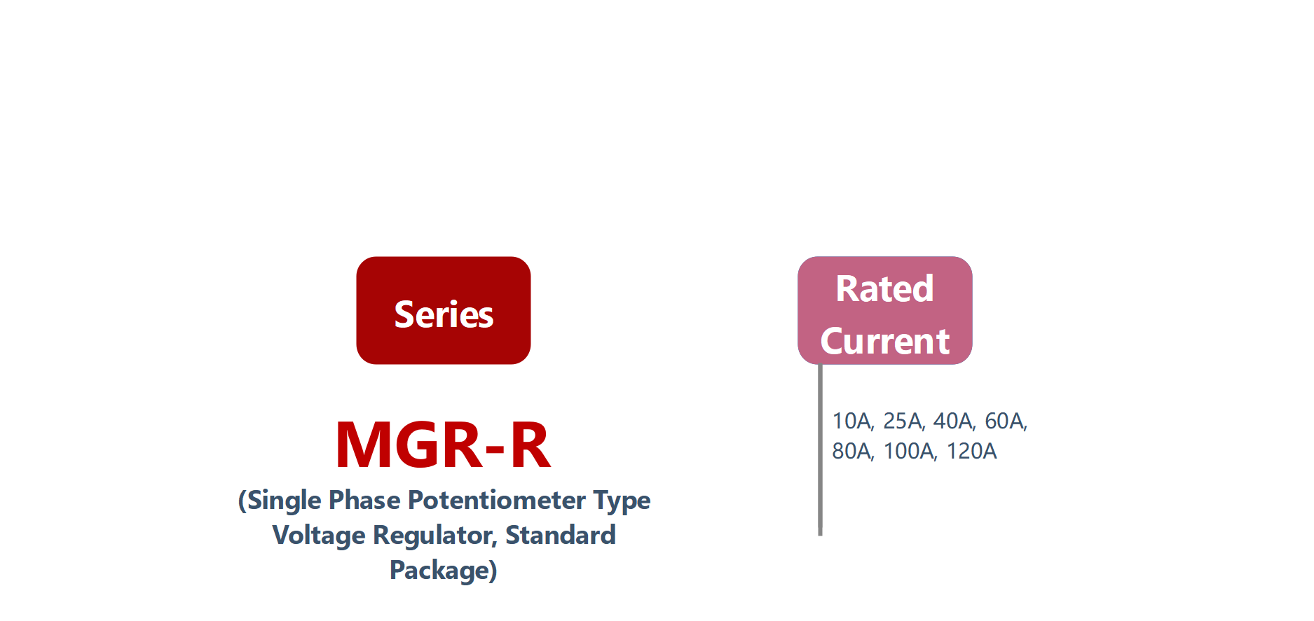 How to order MGR-R Series Voltage Power Regulator