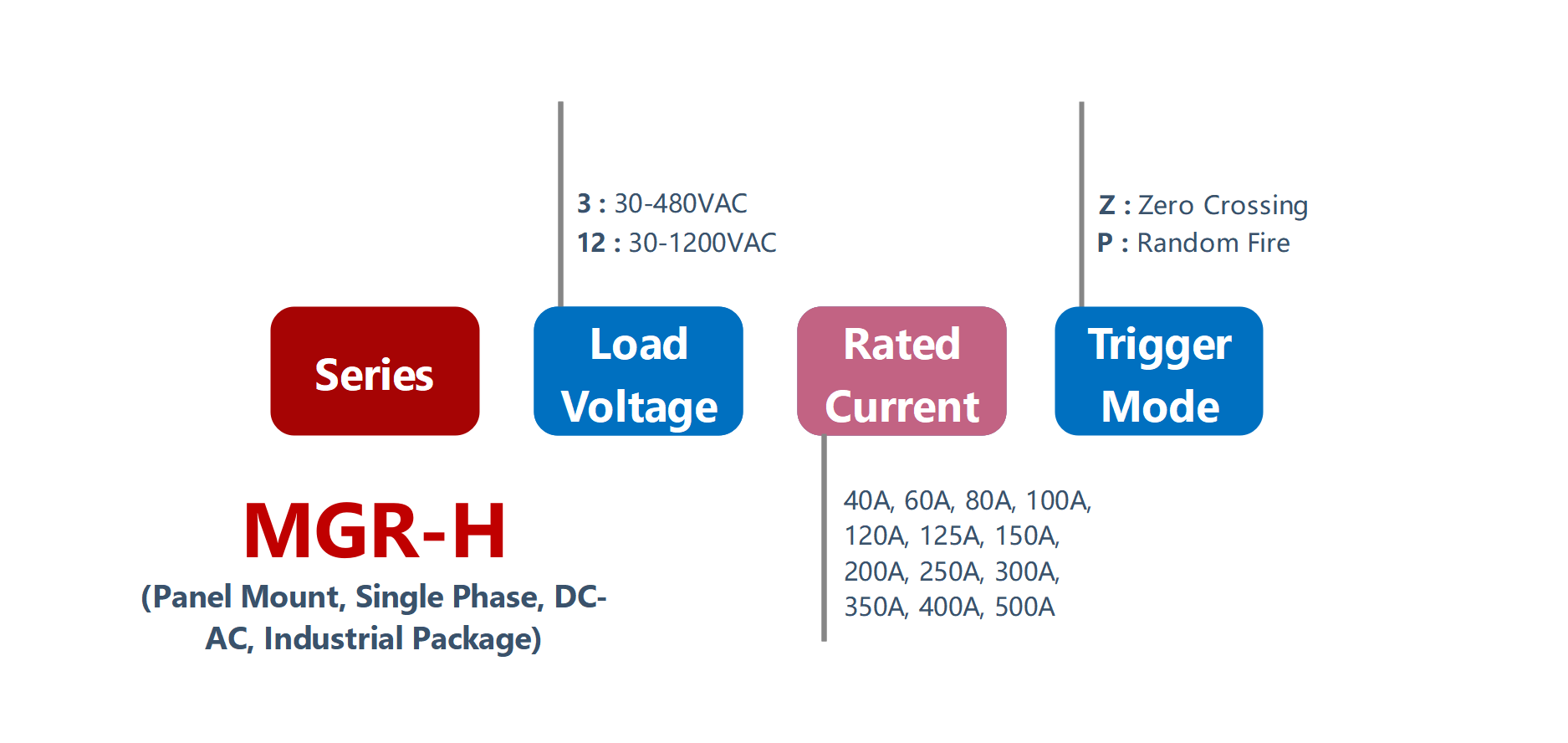 How to order MGR-H Series Panel Mount Solid State Relay