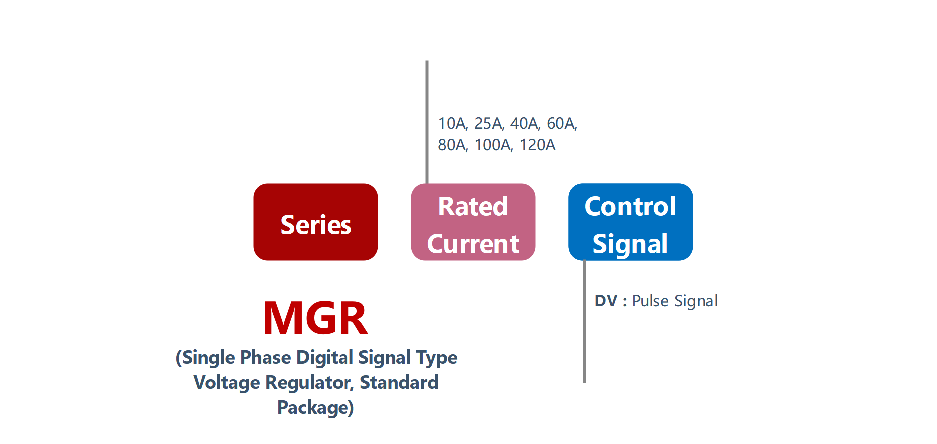 How to order MGR-DV Series Voltage Power Regulator