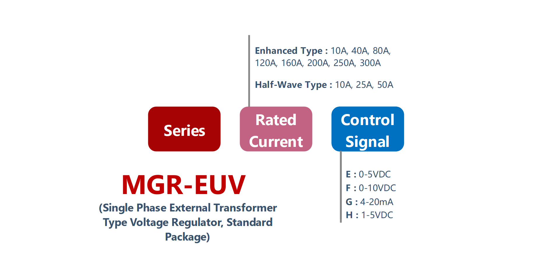 How to order MGR-EUV Series Voltage Power Regulator