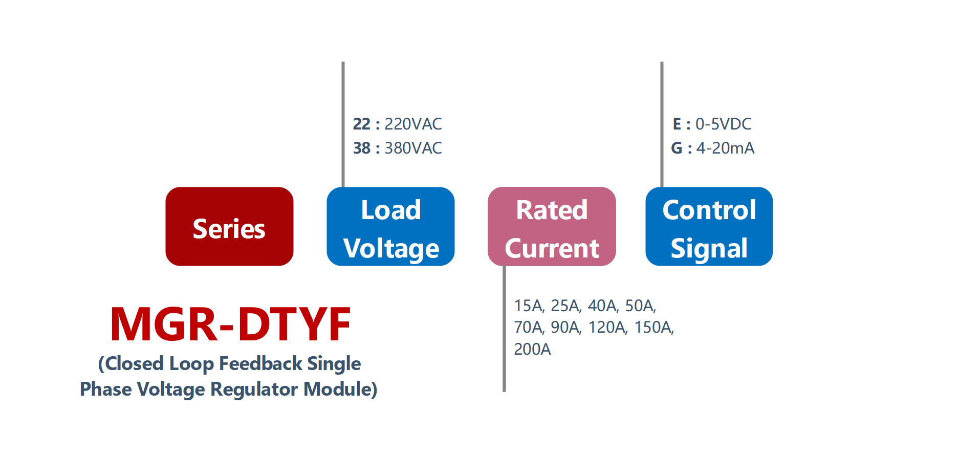 How to order MGR-DTYF Series Voltage Power Regulator