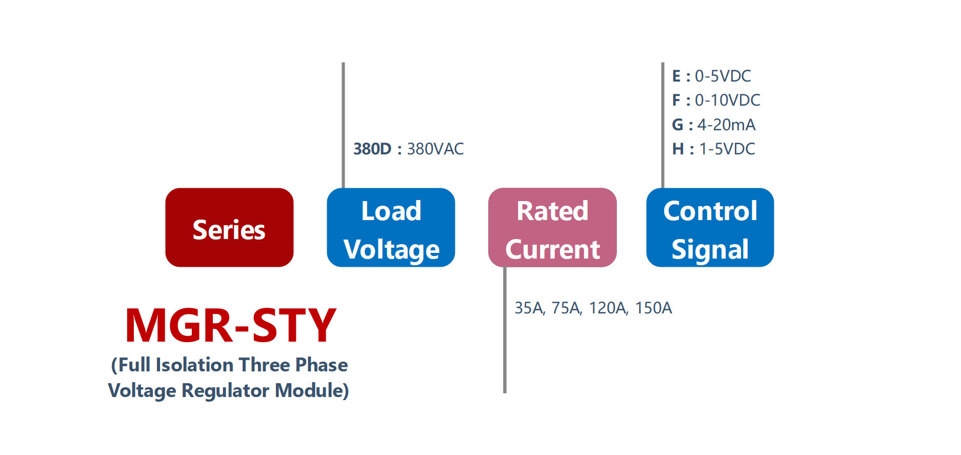 How to order MGR-STY Series Voltage Power Regulator