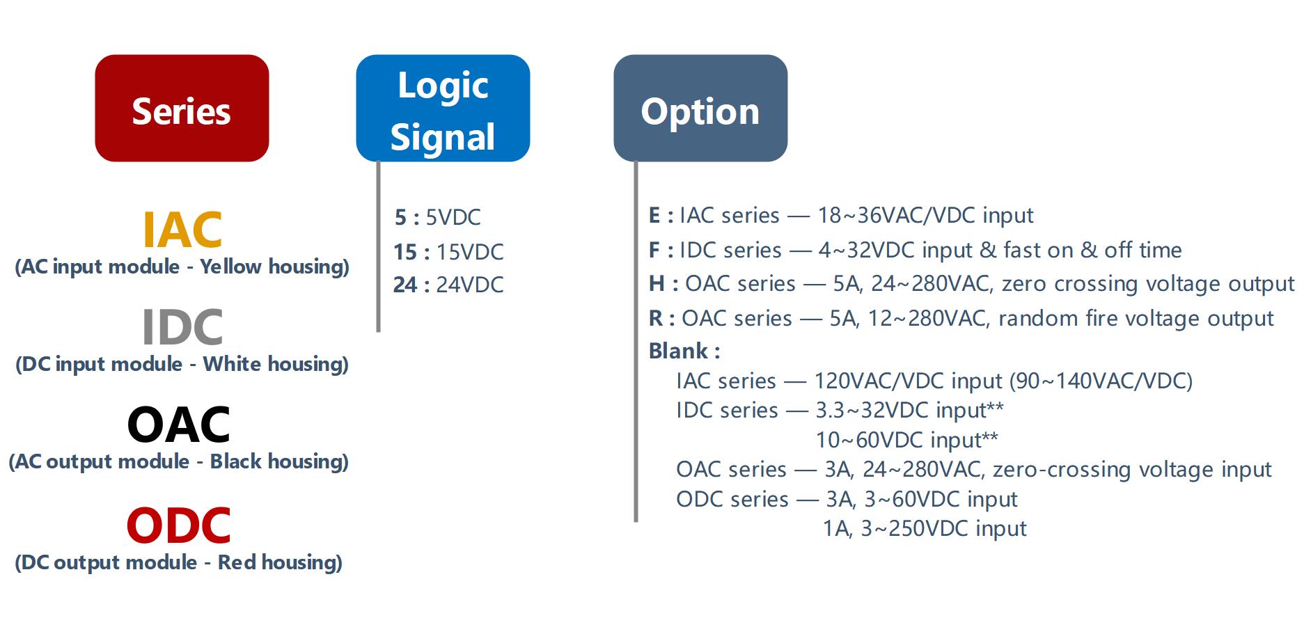 How to order PLC Digital I-O Module