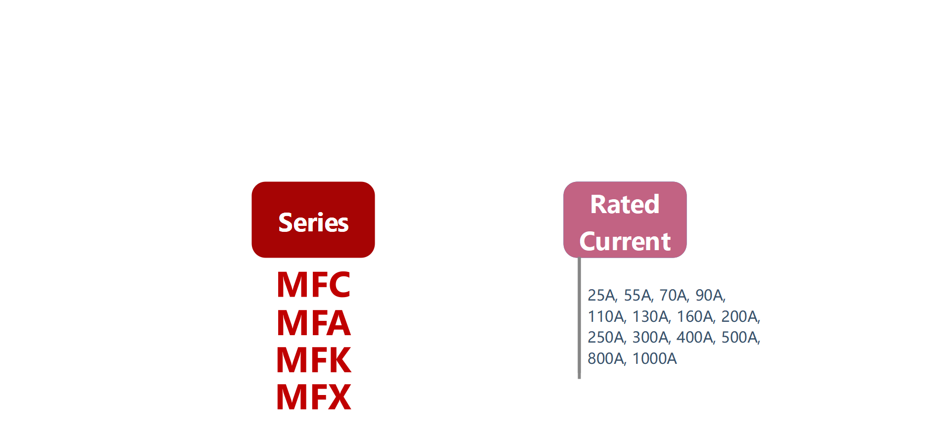 How to order MFC, MFA, MFK, MFX Series Solid State Rectifier