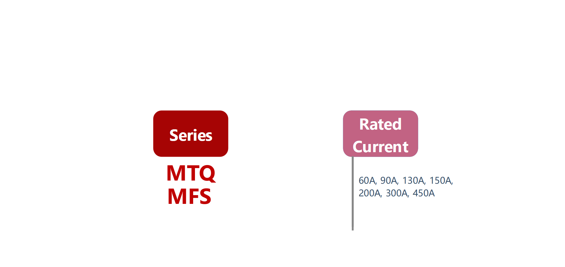 How to order MTQ, MFS Series Solid State Rectifier