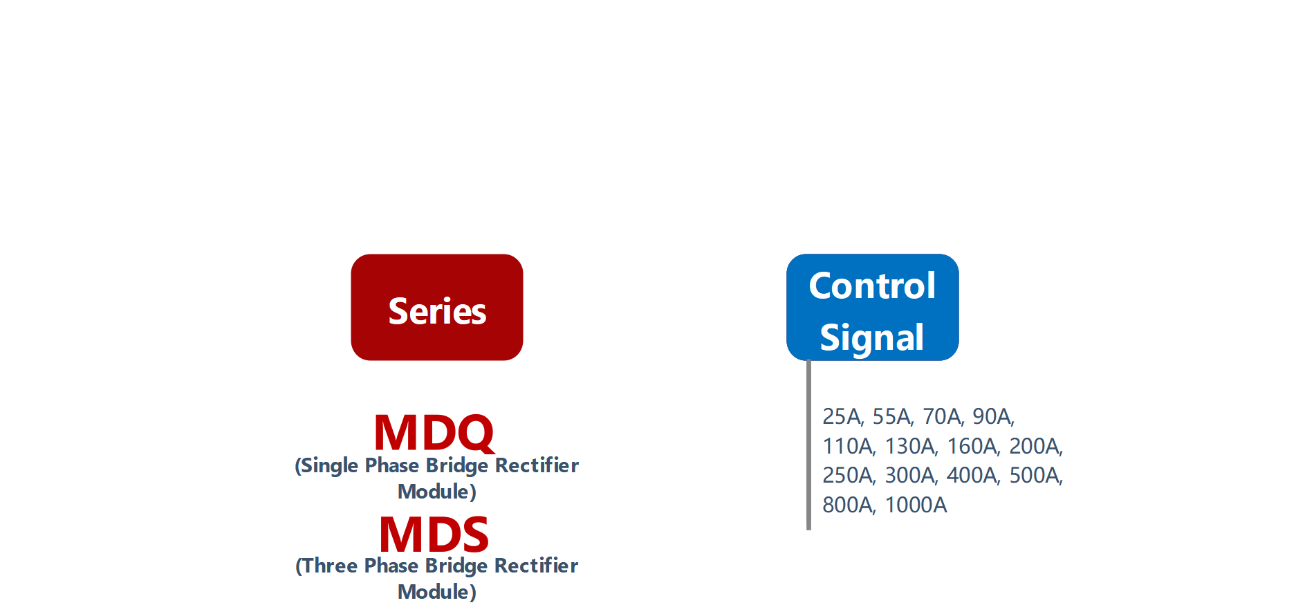 How to order MDQ, MDS Series Solid State Rectifier