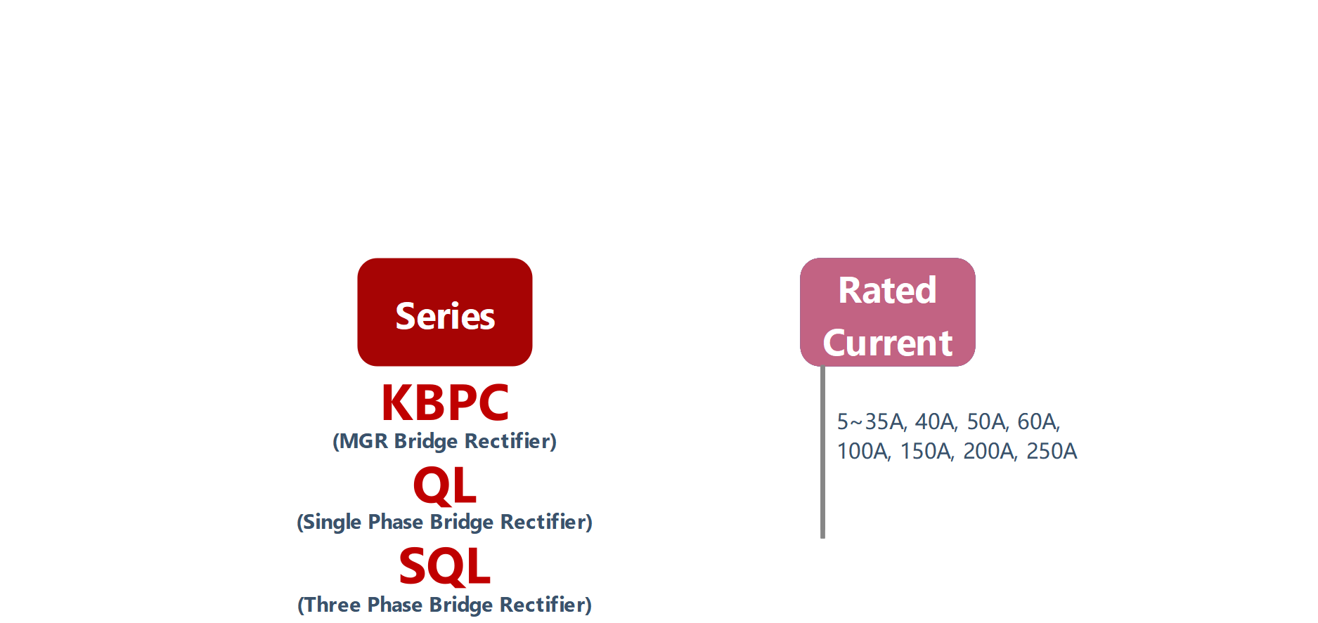 How to order KBPC, QL, SQL Series Solid State Rectifier