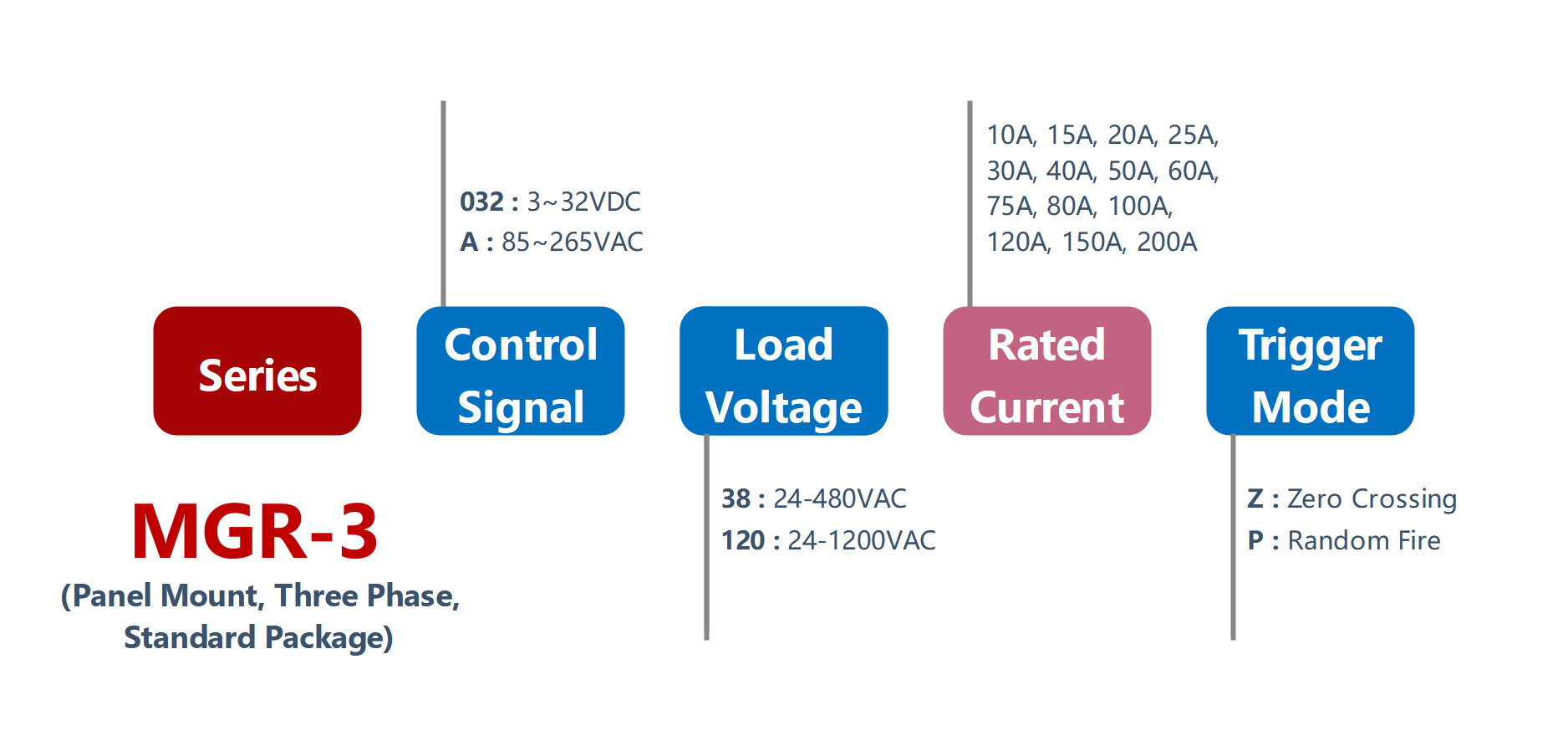 How to order MGR-3 Series Panel Mount Solid State Relay