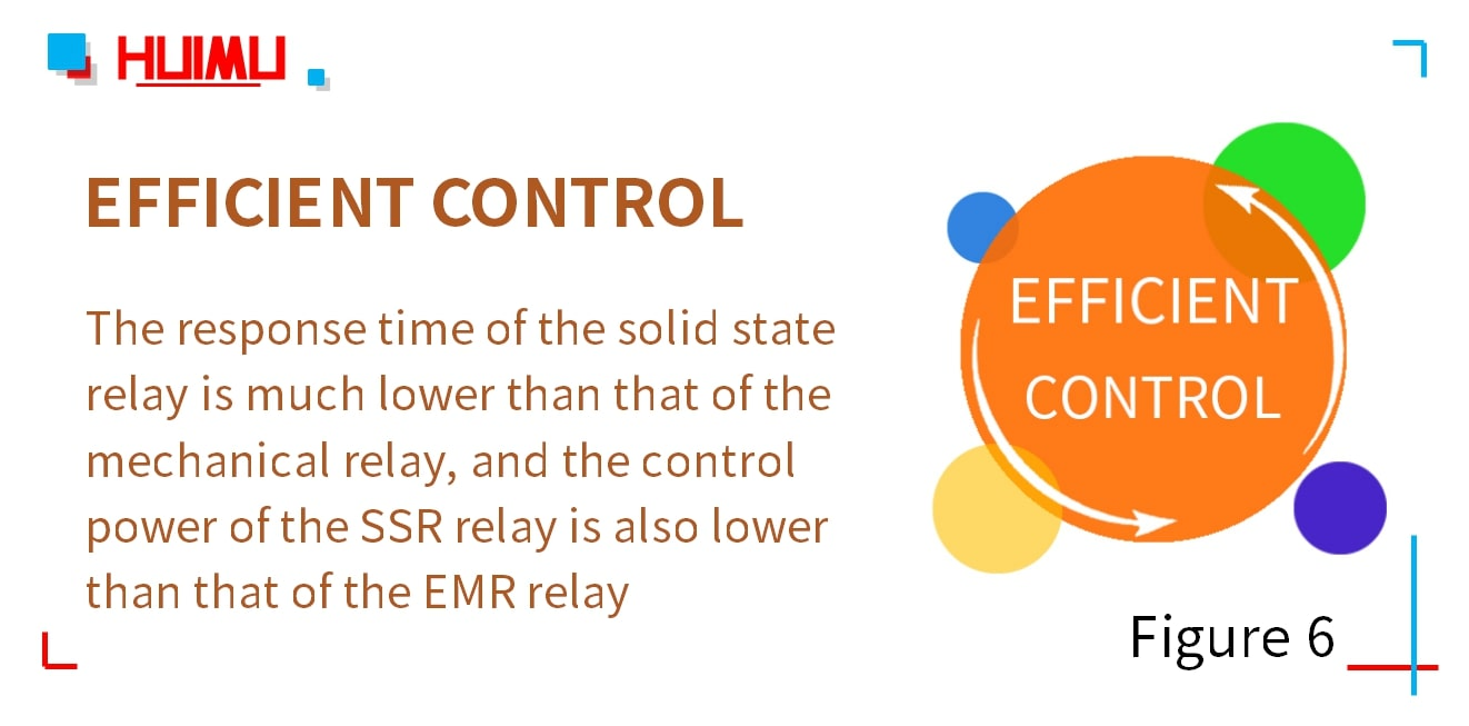 Efficient Control