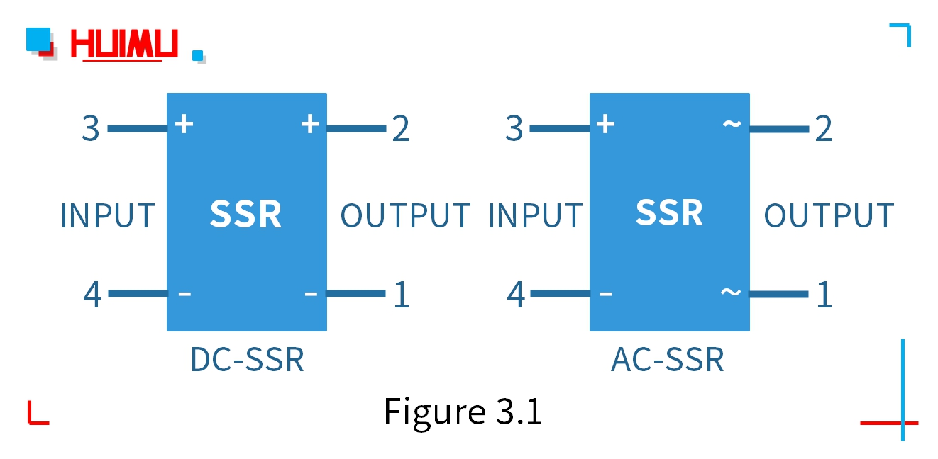 ● The electrode symbol should be marked separately (inside or outside the frame) next to each pin of the graphic symbol. ● Input terminals and output terminals cannot usually be drawn on the same side or adjacent sides. ● When multiple solid state relays appear in the same circuit diagram, a numeric number can be added after the text symbol to distinguish the relays. (e.g. SSR1, SSR2).