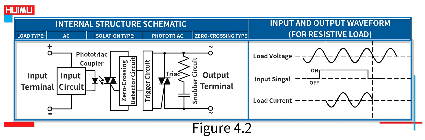 The internal structure schematic and waveform of Zero-crossing AC solid state relays