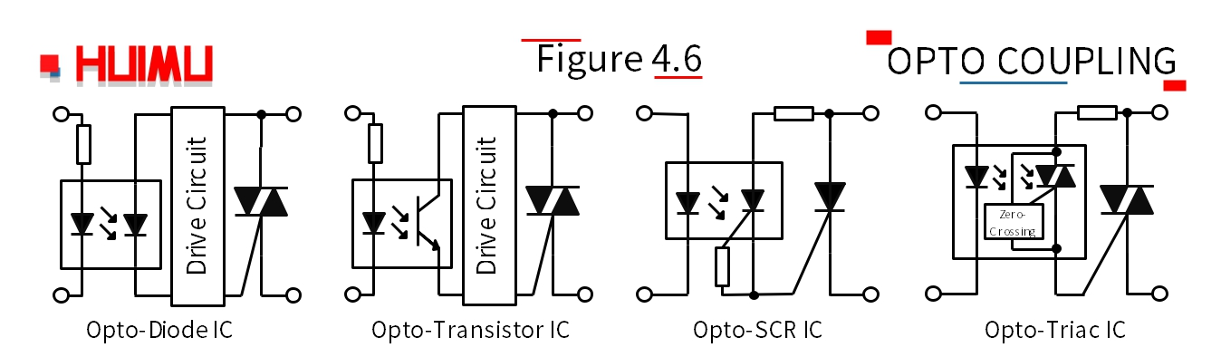 According to the different components , the opto-coupler can be into Opto-Diode Coupler(Photo-Diode Coupler), Opto-Transistor Coupler (Photo-Transistor Coupler), Opto-SCR Coupler (Photo-SCR Coupler), and Opto-Triac Coupler (Photo-Triac Coupler).
