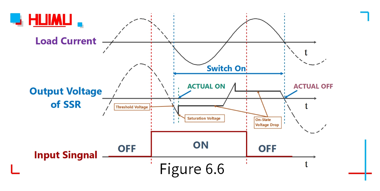 I/O waveform of the zero-crossing AC solid state relays