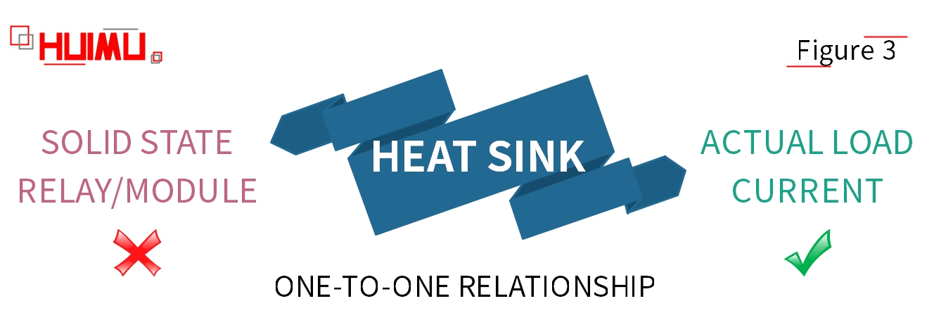 There is no relationship between solid state relay / solid state module and heat sink size, but the heat sink size is decided by the actual load current.