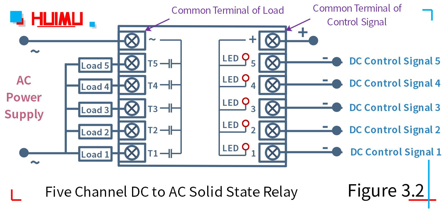 How to wire MGR mager PN5-10DA five channel dc to ac solid state relay?