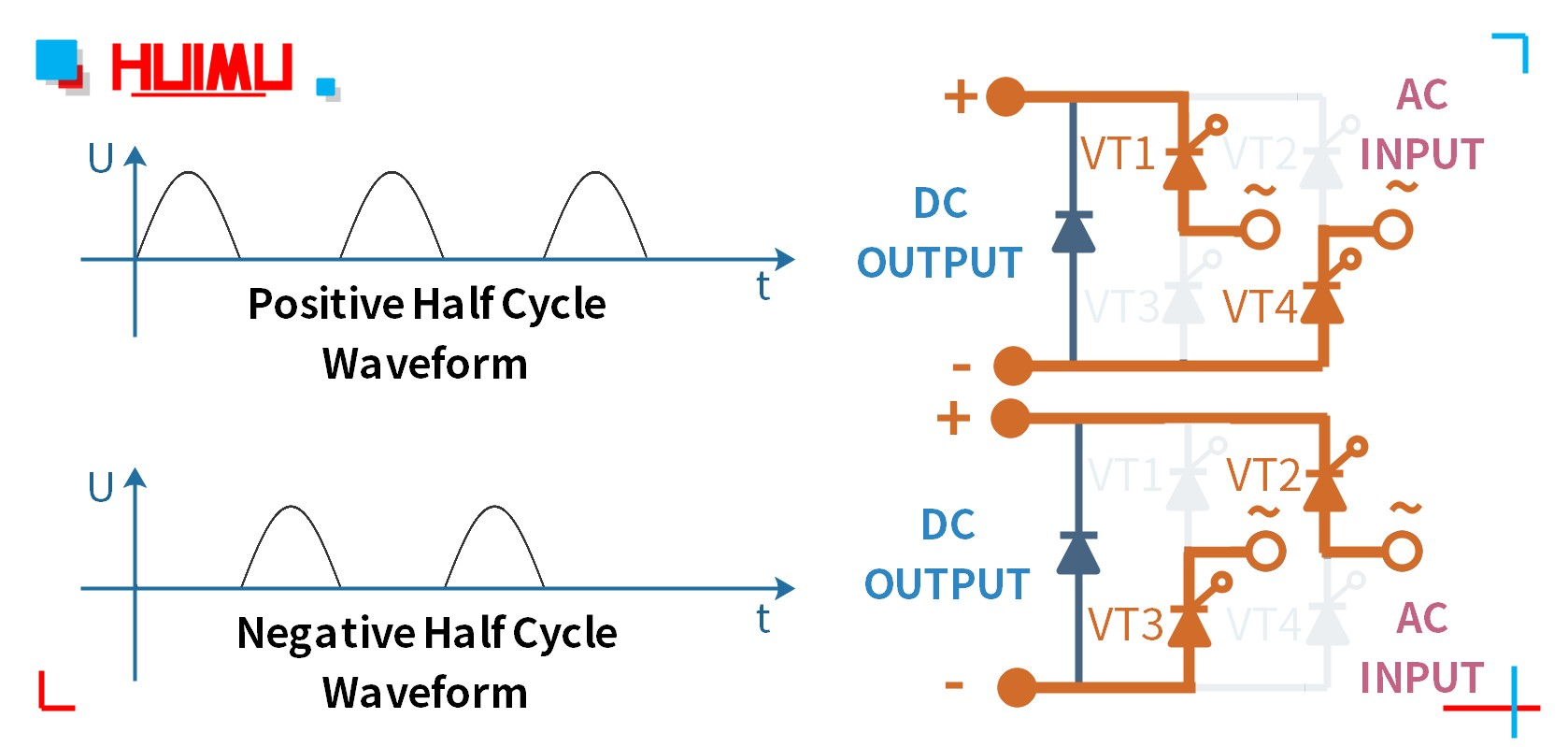 The output voltage waveform of MGR-DT series full bridge rectification module
