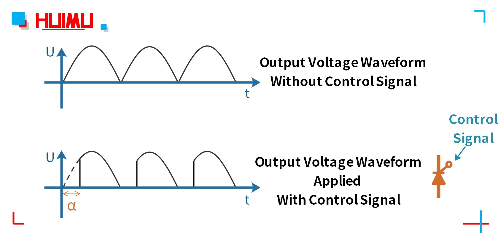The output voltage waveform of MGR-DT series fully controlled full bridge rectification module