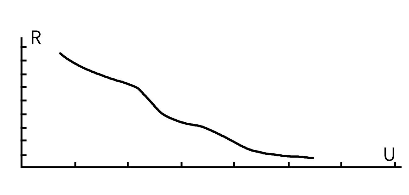 U-R waveform of Varistor. More details via sales@huimultd.com