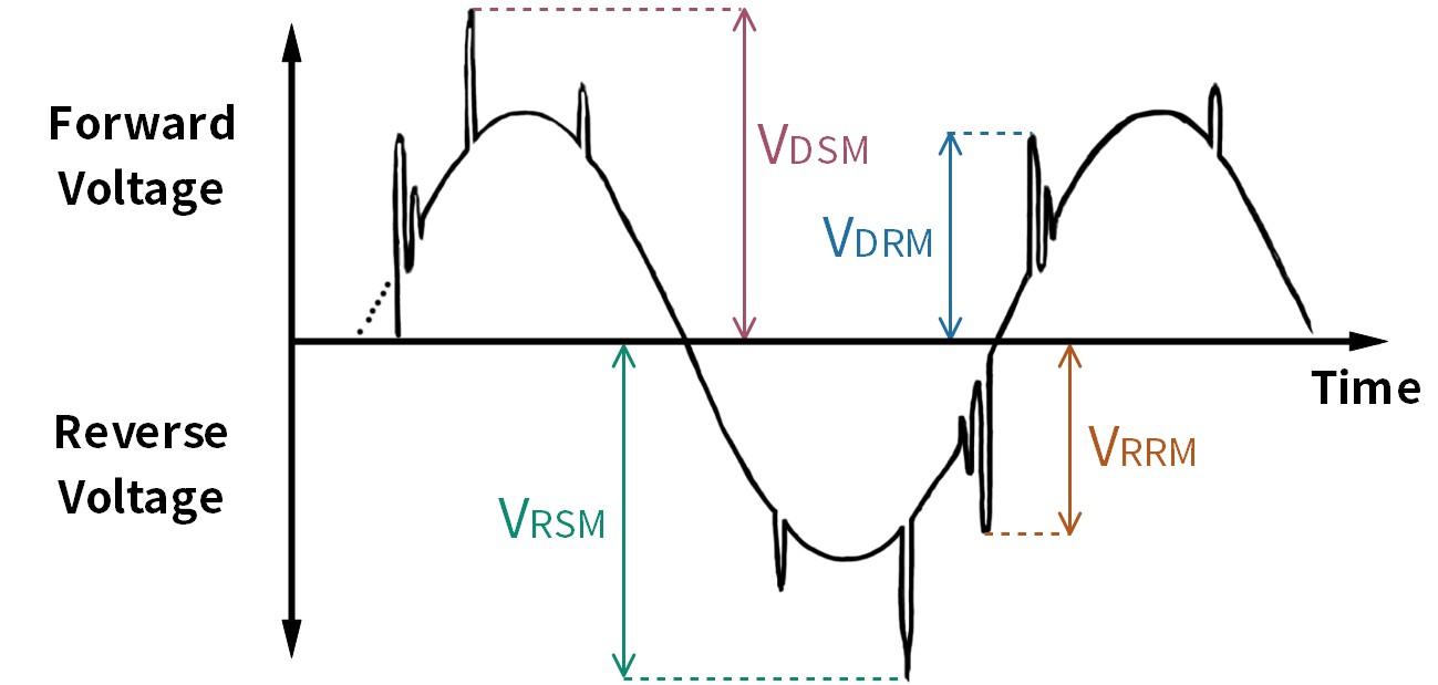 What are VDSM, VDRM, VRSM, and VRRM? More details via sales@huimultd.com