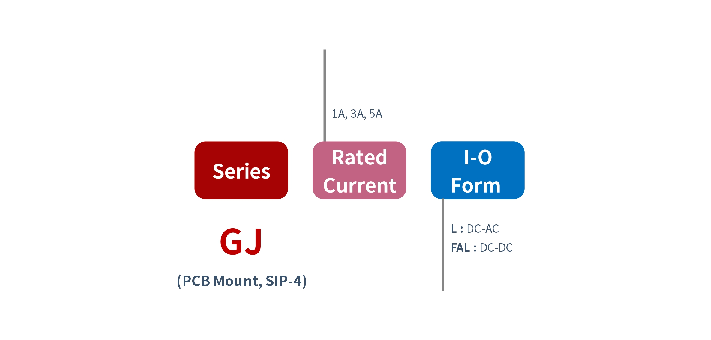 How to order GJ series PCB Mount Solid State Relay