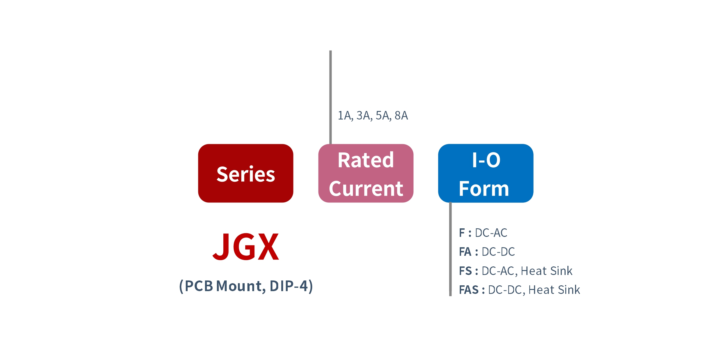 How to Order JGX Series PCB Mount Solid State Relay