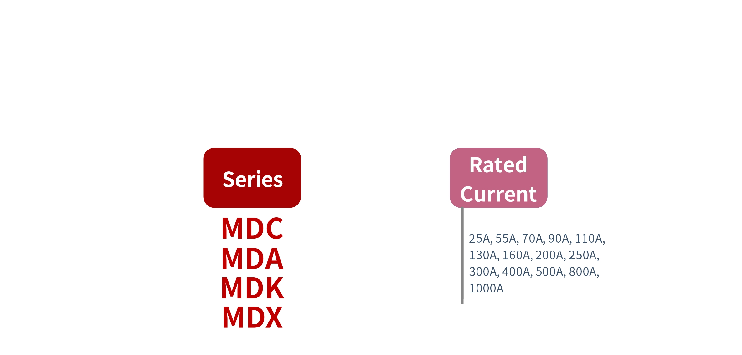 How to order MDC, MDA, MDK, MDX Series Solid State Rectifier
