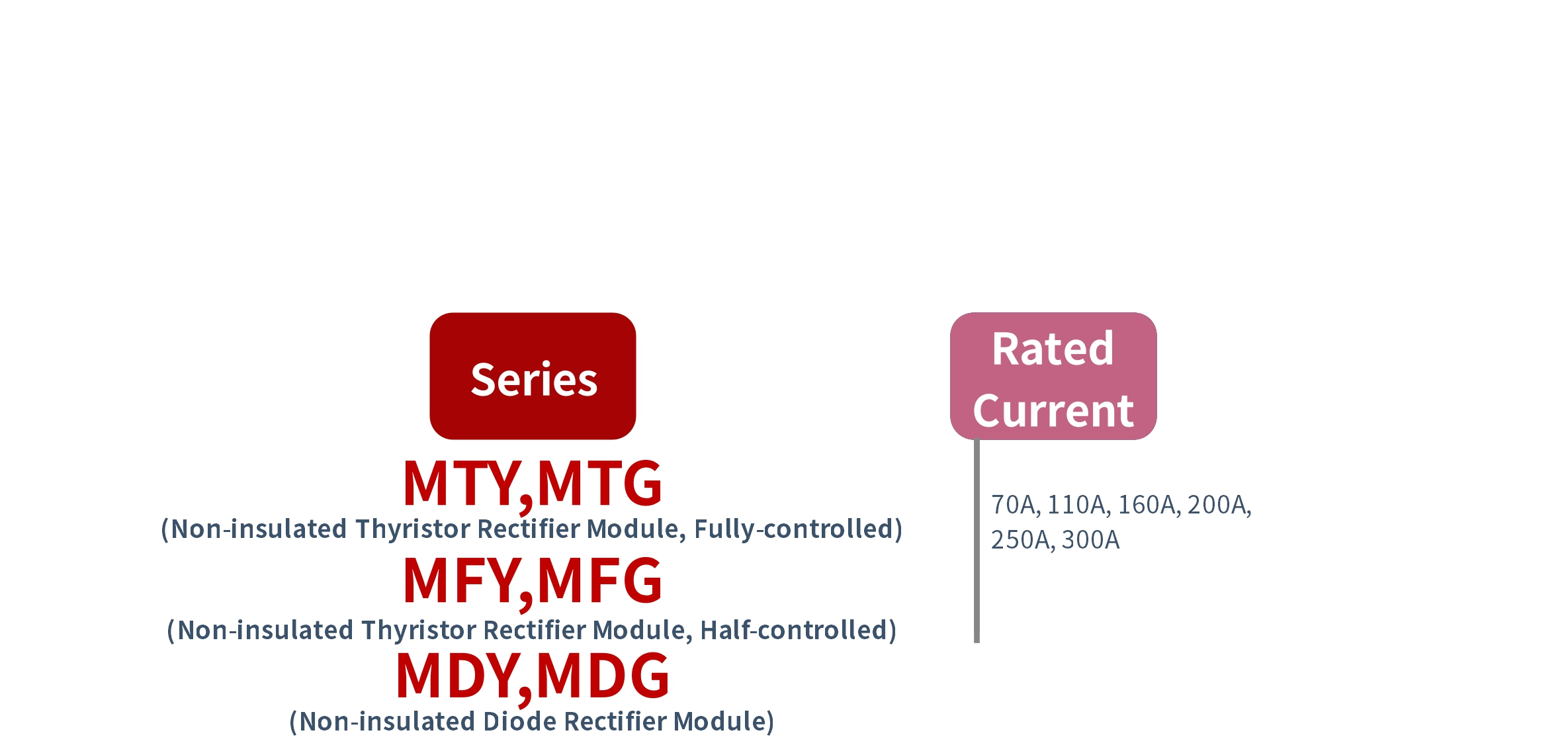 How to order MT, MF, MD Series Solid State Rectifier