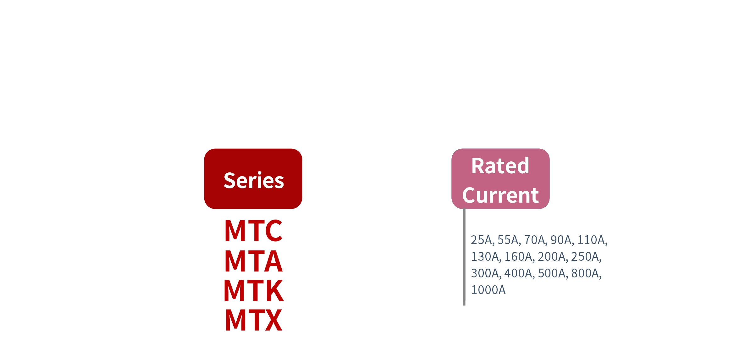 How to order MTC, MTA, MTK, MTX Series Solid State Rectifier