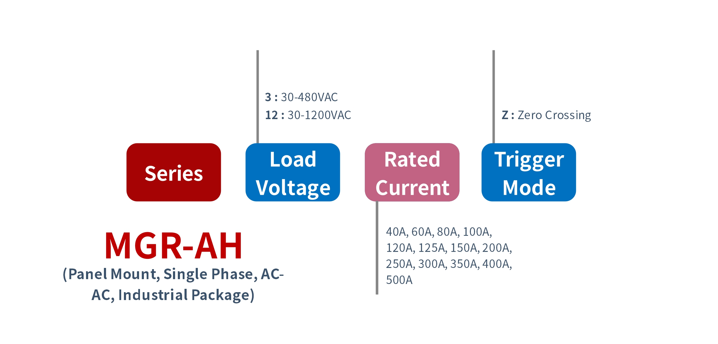 How to order MGR-AH Series Panel Mount Solid State Relay