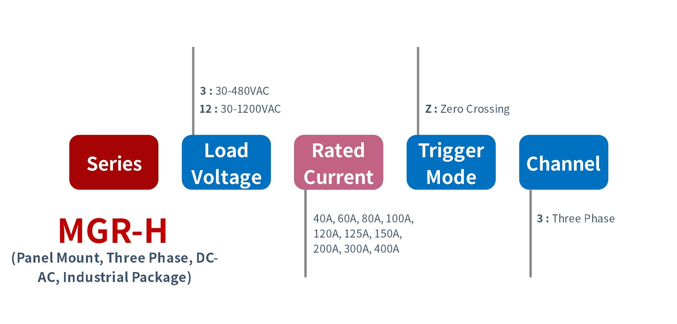 选型 MGR-H_3 系列 面板固态继电器