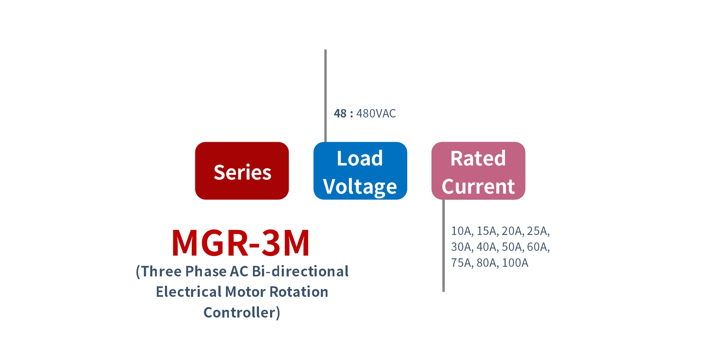 How to order MGR-3M Series Electrical Motor Controller